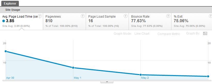 Google Analytics site speed graph